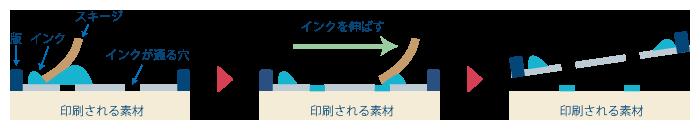 シルクスクリーン印刷の図解